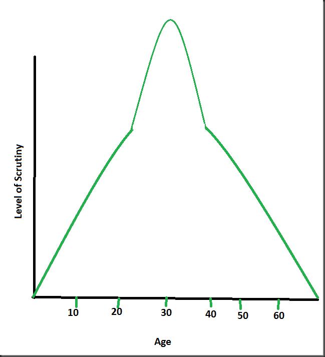 GraphOfAccountability